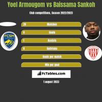 Yoel Armougom vs Baissama Sankoh h2h player stats