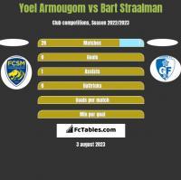 Yoel Armougom vs Bart Straalman h2h player stats