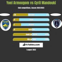 Yoel Armougom vs Cyril Mandouki h2h player stats