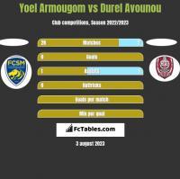 Yoel Armougom vs Durel Avounou h2h player stats