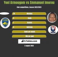 Yoel Armougom vs Emmanuel Imorou h2h player stats
