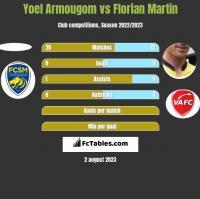 Yoel Armougom vs Florian Martin h2h player stats