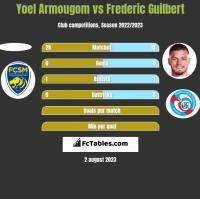 Yoel Armougom vs Frederic Guilbert h2h player stats