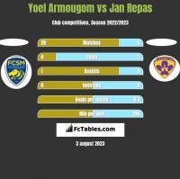 Yoel Armougom vs Jan Repas h2h player stats
