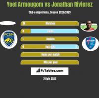 Yoel Armougom vs Jonathan Rivierez h2h player stats