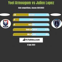 Yoel Armougom vs Julien Lopez h2h player stats