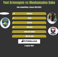 Yoel Armougom vs Mouhamadou Dabo h2h player stats