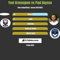 Yoel Armougom vs Paul Baysse h2h player stats