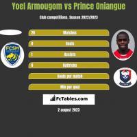 Yoel Armougom vs Prince Oniangue h2h player stats