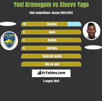 Yoel Armougom vs Steeve Yago h2h player stats