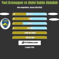 Yoel Armougom vs Abdel Hakim Abdallah h2h player stats