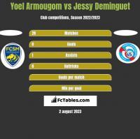 Yoel Armougom vs Jessy Deminguet h2h player stats