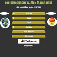 Yoel Armougom vs Alex Marchadier h2h player stats
