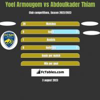 Yoel Armougom vs Abdoulkader Thiam h2h player stats
