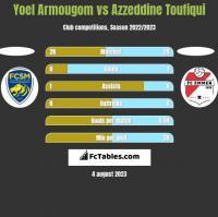 Yoel Armougom vs Azzeddine Toufiqui h2h player stats
