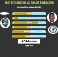 Yoel Armougom vs Benoit Badiashile h2h player stats