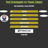 Yoel Armougom vs Younn Zahary h2h player stats