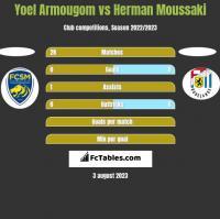 Yoel Armougom vs Herman Moussaki h2h player stats