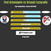 Yoel Armougom vs Arnaud Luzayadio h2h player stats