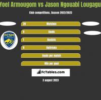 Yoel Armougom vs Jason Ngouabi Lougagui h2h player stats