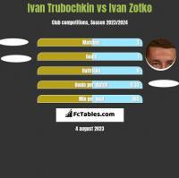 Ivan Trubochkin vs Ivan Zotko h2h player stats
