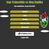 Ivan Trubochkin vs Oleg Dopilka h2h player stats