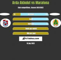 Arda Akbulut vs Marafona h2h player stats