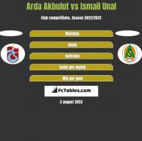 Arda Akbulut vs Ismail Unal h2h player stats