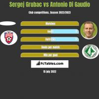 Sergej Grubac vs Antonio Di Gaudio h2h player stats