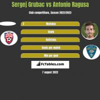 Sergej Grubac vs Antonio Ragusa h2h player stats
