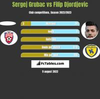 Sergej Grubac vs Filip Djordjevic h2h player stats
