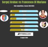 Sergej Grubac vs Francesco Di Mariano h2h player stats