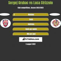 Sergej Grubac vs Luca Strizzolo h2h player stats