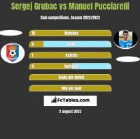 Sergej Grubac vs Manuel Pucciarelli h2h player stats
