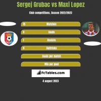 Sergej Grubac vs Maxi Lopez h2h player stats