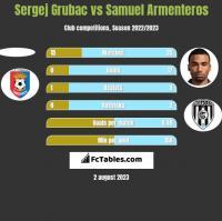 Sergej Grubac vs Samuel Armenteros h2h player stats