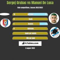 Sergej Grubac vs Manuel De Luca h2h player stats