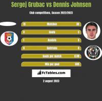 Sergej Grubac vs Dennis Johnsen h2h player stats
