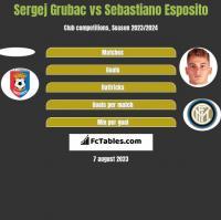 Sergej Grubac vs Sebastiano Esposito h2h player stats