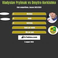 Vladyslav Pryimak vs Dmytro Korkishko h2h player stats