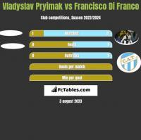 Vladyslav Pryimak vs Francisco Di Franco h2h player stats