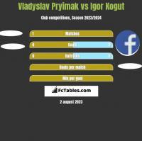 Vladyslav Pryimak vs Igor Kogut h2h player stats