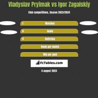 Vladyslav Pryimak vs Igor Zagalskiy h2h player stats