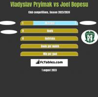 Vladyslav Pryimak vs Joel Bopesu h2h player stats