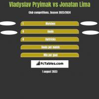Vladyslav Pryimak vs Jonatan Lima h2h player stats