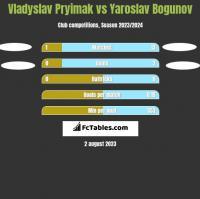 Vladyslav Pryimak vs Yaroslav Bogunov h2h player stats