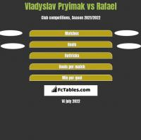 Vladyslav Pryimak vs Rafael h2h player stats
