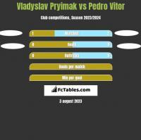 Vladyslav Pryimak vs Pedro Vitor h2h player stats