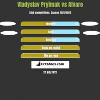 Vladyslav Pryimak vs Alvaro h2h player stats