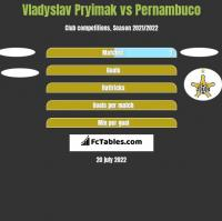 Vladyslav Pryimak vs Pernambuco h2h player stats